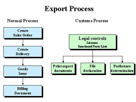 Foreign Trade Outbound Processing In The Sap System Sap