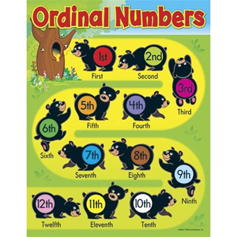printable ordinal numbers chart ordinal numbers in the esl classroom mrs baia s classroom
