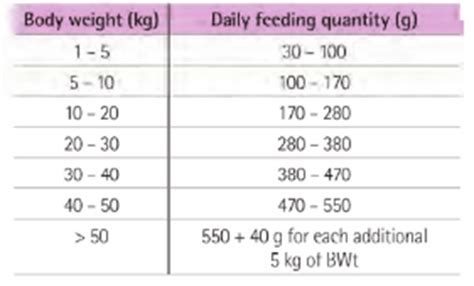 purina puppy chow feeding guide purina food feeding chart quotes