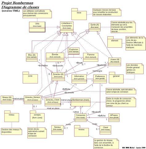 diagramme de classe d un site web e commerce apprentissage du langage uml at e renaux
