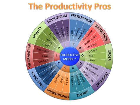 product design effect on productivity productivity academy 2014