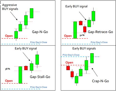 candlestick pattern work candlestick patterns don t always work trading everyday