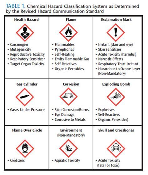 hazardous laboratory chemicals disposal guide third edition books dimensions of dental hygiene