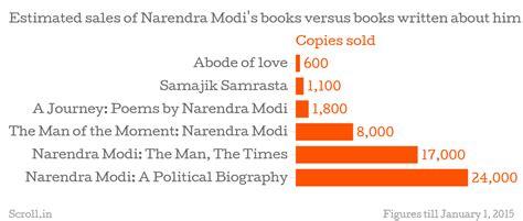 benjamin franklin biography in hindi language modi boosts sales of benjamin franklin autobiography but