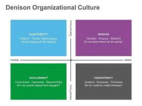 17 best images about organizational culture on pinterest