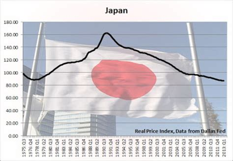 Japaneese Buble ultimate guide to housing bubbles around the world