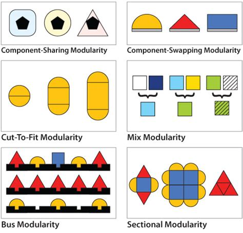 design modular meaning replicator s 6 types of mass customization