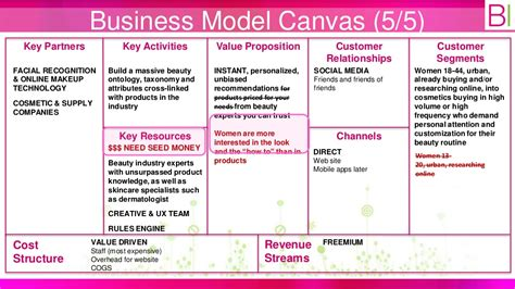 Home Design App Tips And Tricks business model canvas 5 5 key