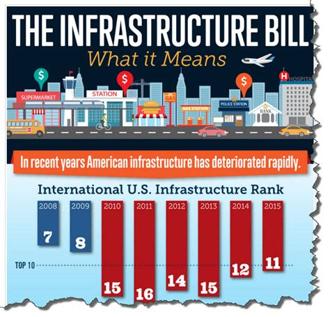 Mba Declining Funding by Infrastructure Security Status Of Us Infrastructure