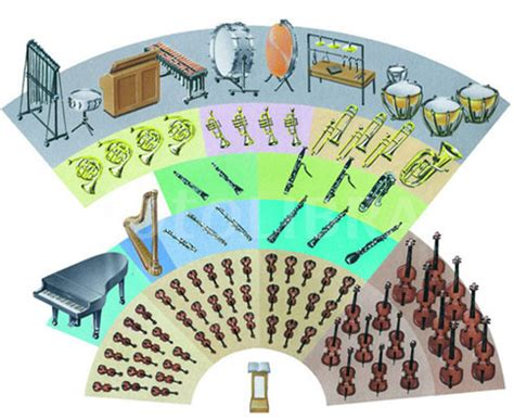 how many sections in an orchestra realistic orchestral panning instrument placement in the