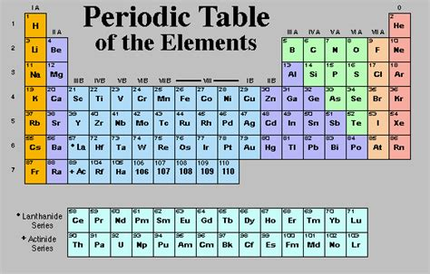 What Is O On The Periodic Table by The Sevens 7 Of The Bible And Prophetic Time