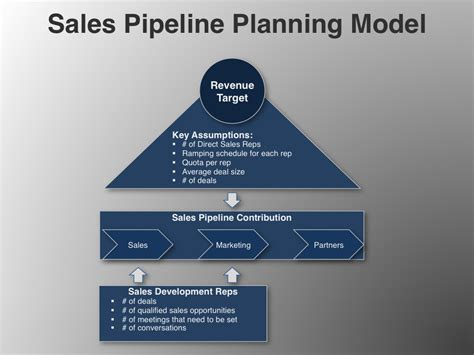 sales business plan template free timexam com example s the ison