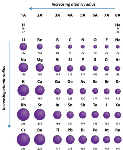 CH150: Chapter 2 - Atoms and Periodic Table - Chemistry Atomic Radius Size Periodic Table