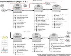 Free Process Mapping Template by Simplified Process Mapping Roadmap Overview