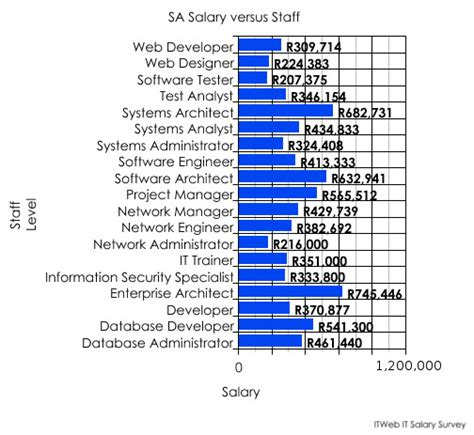 Mba Graduate Salary South Africa by Engineering Salary Survey South Africa 2018 Dodge Reviews