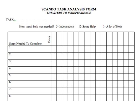 Scando Forums The Art Of A Task Analysis Is Not Dead Time Task Analysis Template