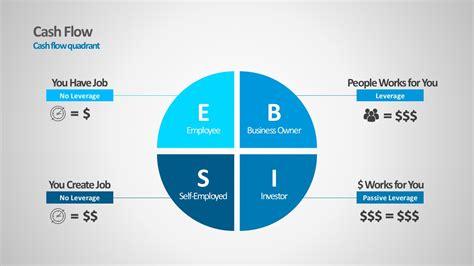 editable cash flow quadrant powerpoint templates slidemodel