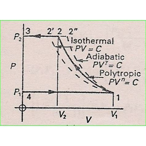 air compressor operation description of two stage and theory
