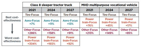 Pathways Duty by Compliance Pathways In The U S Phase 2 Heavy Duty Vehicle Efficiency Regulation International