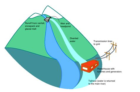 diagram of river river source diagram www pixshark images galleries