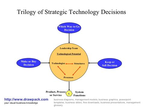 strategic decision process block diagram trilogy of strategic technology decisions diagram
