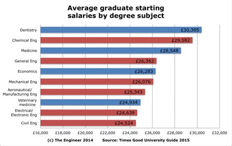 Engineer Vs Mba Salary by Why Engineering Is As As An Oxbridge Degree For