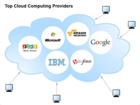 best cloud service dancingdinosaur mainframe computing in the 21st century