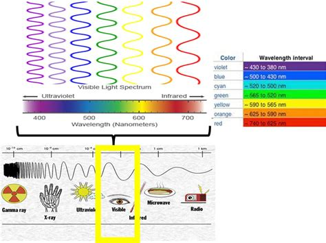 light color spectrum light emissions and wavelengths colours
