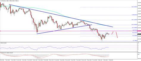 bitcoin price usd bitcoin price weekly analysis btc usd recovery to fade