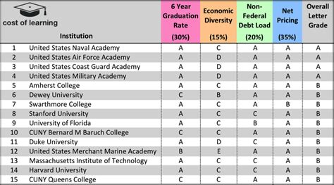 Baruch College Letter Grades Cost Of Learning Introduces College Ratings Report Card On The Best Value Schools