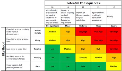 project risk matrix template 28 images if you ve never