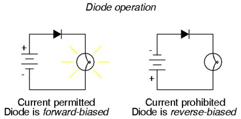 what is bias diode lessons in electric circuits volume iii semiconductors chapter 3