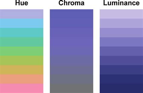 chroma color the three dimensions of the hcl color model hue chroma