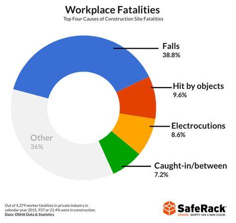 work fatalities falls lead in workplace fatalities saferack