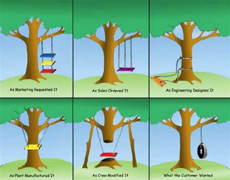 tire swing comic tire swing cartoon project management memes