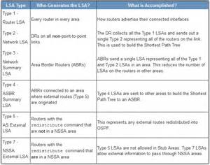 ospf lsa types with exle gpon solution