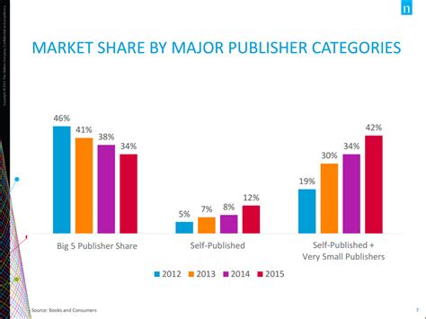 ebook format market share glimpses of the us market charts from nielsen s kempton