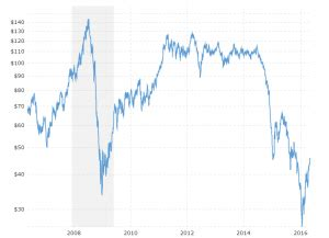 wti crude oil prices  year daily chart macrotrends