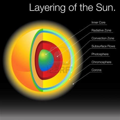 pics for gt parts of the sun diagram