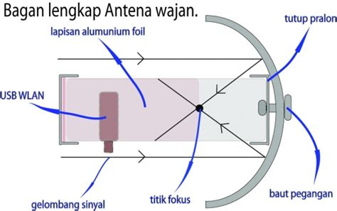 Membuat Antena Tv Dari Wajan Bolic | cara membuat wajan bolic wageforever