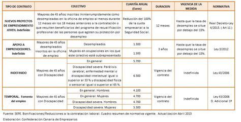 Cuadro De Bonificaciones Para Discapacitados 2016   cuadro resumen bonificaciones mayores de 45 a 241 os