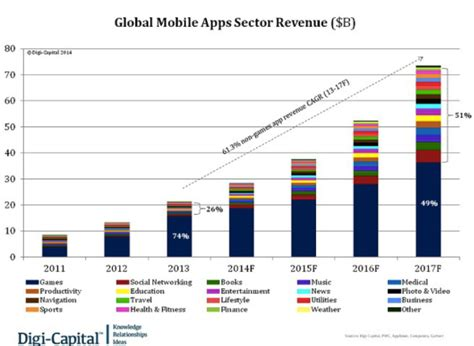 market mobile app the overview of mobile apps market why you should enter now