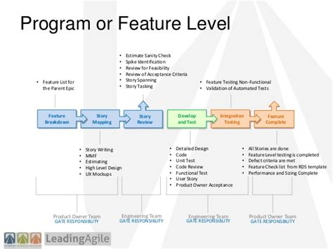 How To Be Successful With Agile At Scale 2013 Pm Symposium Agile Feature Template