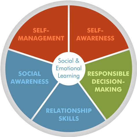 how to analyze emotional intelligence and cognitive behavioral therapy books social and emotional learning for student success remind