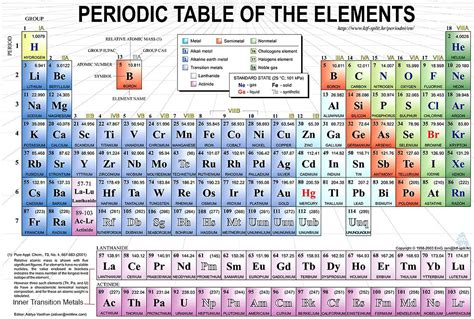 tavola periodica con numeri di ossidazione da stare periodic table graphite periodic table graphite image