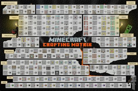 minecraft craft minecraft crafting guide poster 19 quot x 13 quot 19 95 via