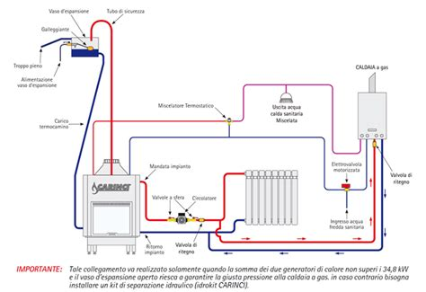 impianto a pavimento con termocamino impianto riscaldamento termocamino e caldaia impianti