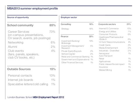 Mba In Ecommerce In Canada by Mba Employment Report 2012 Business School