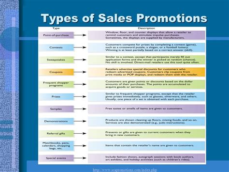 Sales Giveaways - retail promotional strategy ppt video online download