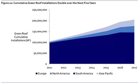 Mba Subprime Market Size by Quot Building Integrated Vegetation Redefining The